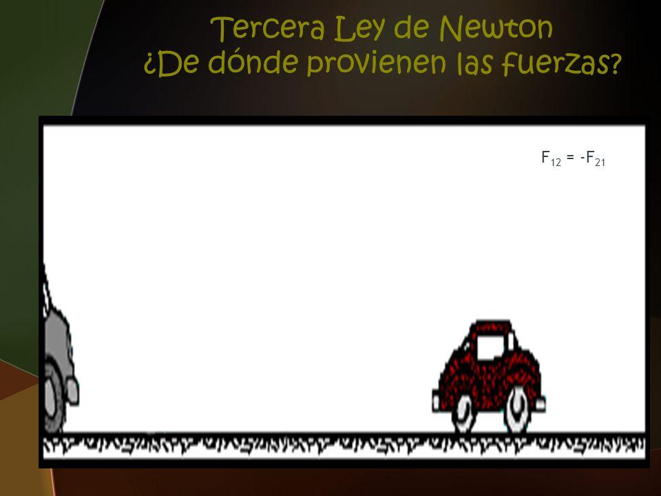 Tercera Ley de Newton ¿De dónde provienen las fuerzas