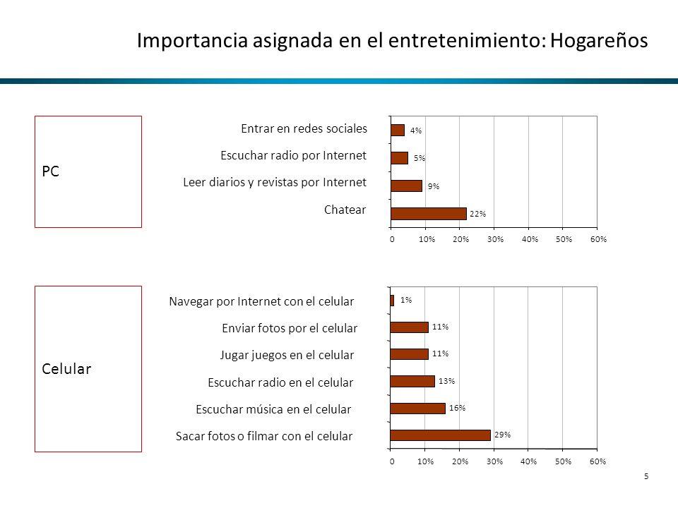 Importancia asignada en el entretenimiento: Hogareños