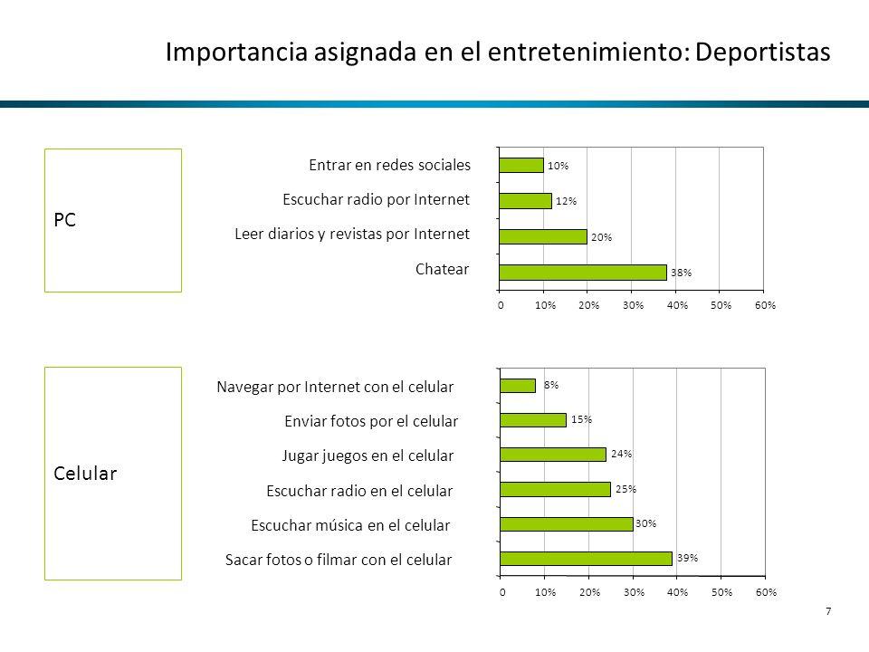 Importancia asignada en el entretenimiento: Deportistas