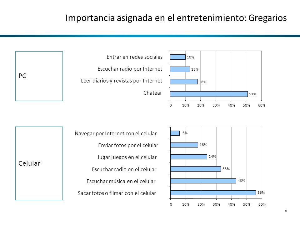 Importancia asignada en el entretenimiento: Gregarios