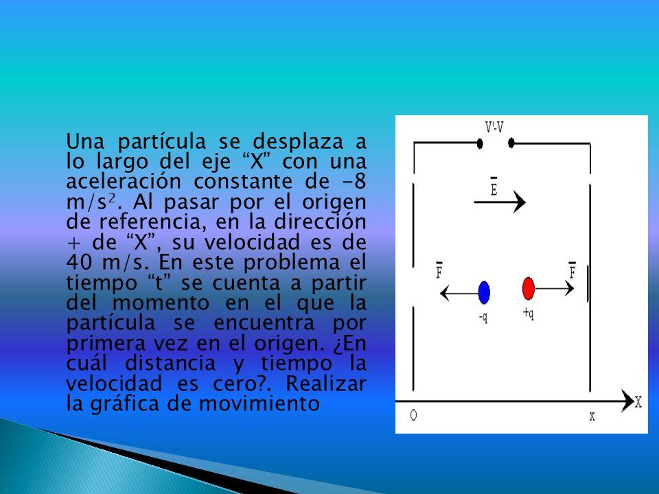 Una partícula se desplaza a lo largo del eje X con una aceleración constante de -8 m/s2.