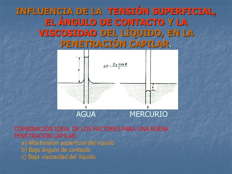 INFLUENCIA DE LA TENSIÓN SUPERFICIAL, EL ÁNGULO DE CONTACTO Y LA VISCOSIDAD DEL LÍQUIDO, EN LA PENETRACIÓN CAPILAR.