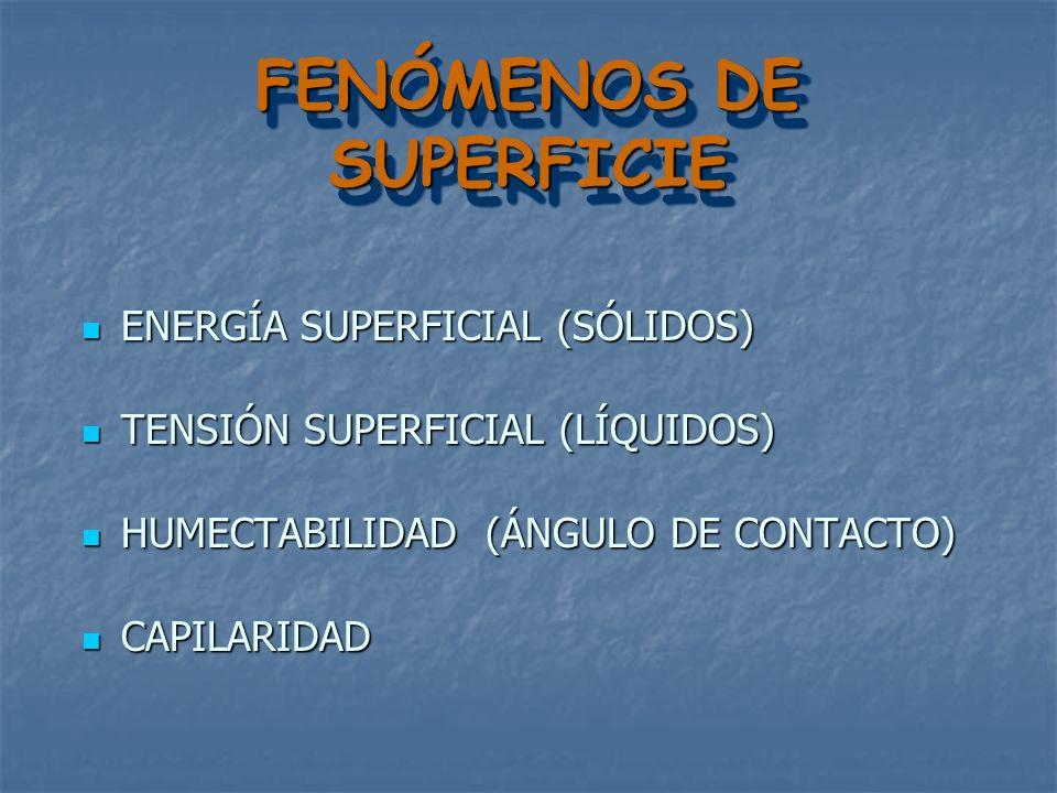 FENÓMENOS DE SUPERFICIE