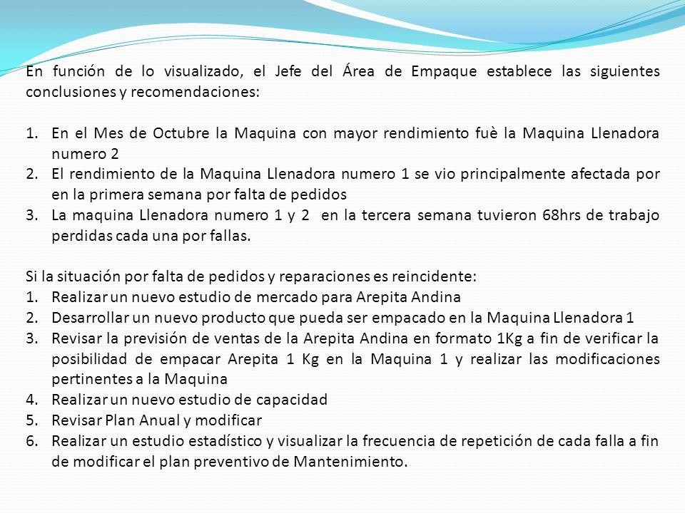 En función de lo visualizado, el Jefe del Área de Empaque establece las siguientes conclusiones y recomendaciones: