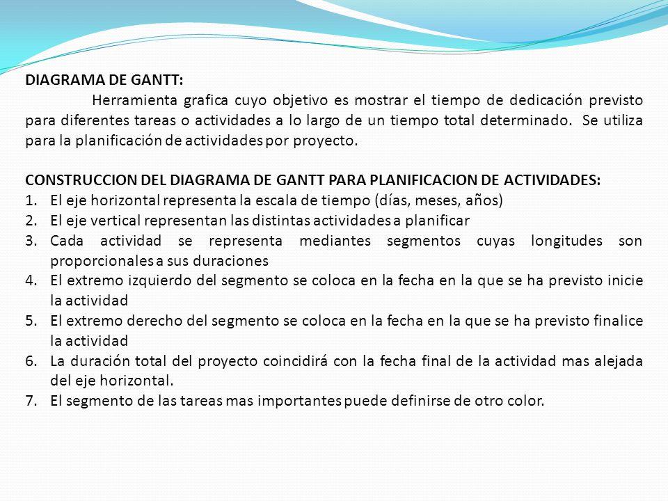 DIAGRAMA DE GANTT: