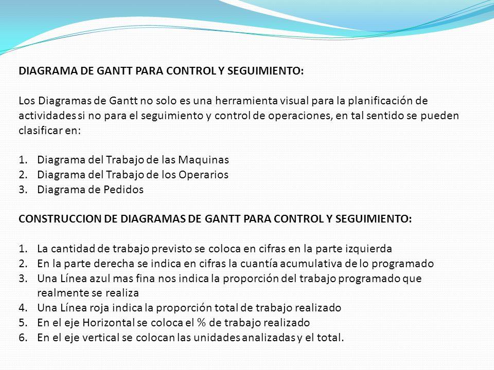 DIAGRAMA DE GANTT PARA CONTROL Y SEGUIMIENTO: