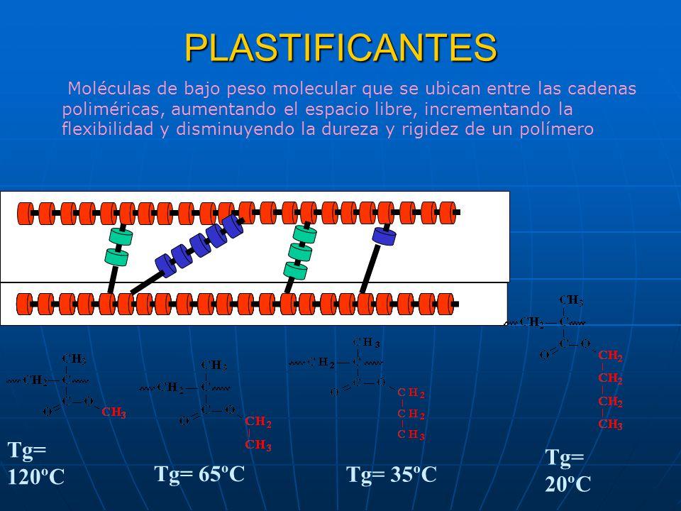 PLASTIFICANTES Tg= 120ºC Tg= 20ºC Tg= 65ºC Tg= 35ºC