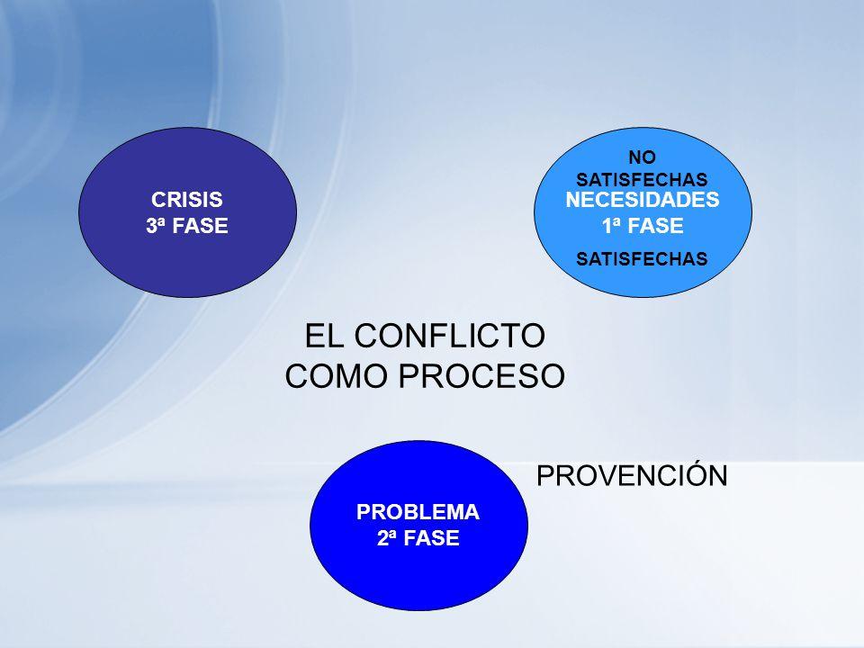 EL CONFLICTO COMO PROCESO PROVENCIÓN CRISIS 3ª FASE NECESIDADES