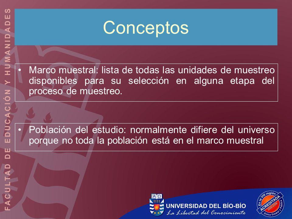 Conceptos Marco muestral: lista de todas las unidades de muestreo disponibles para su selección en alguna etapa del proceso de muestreo.