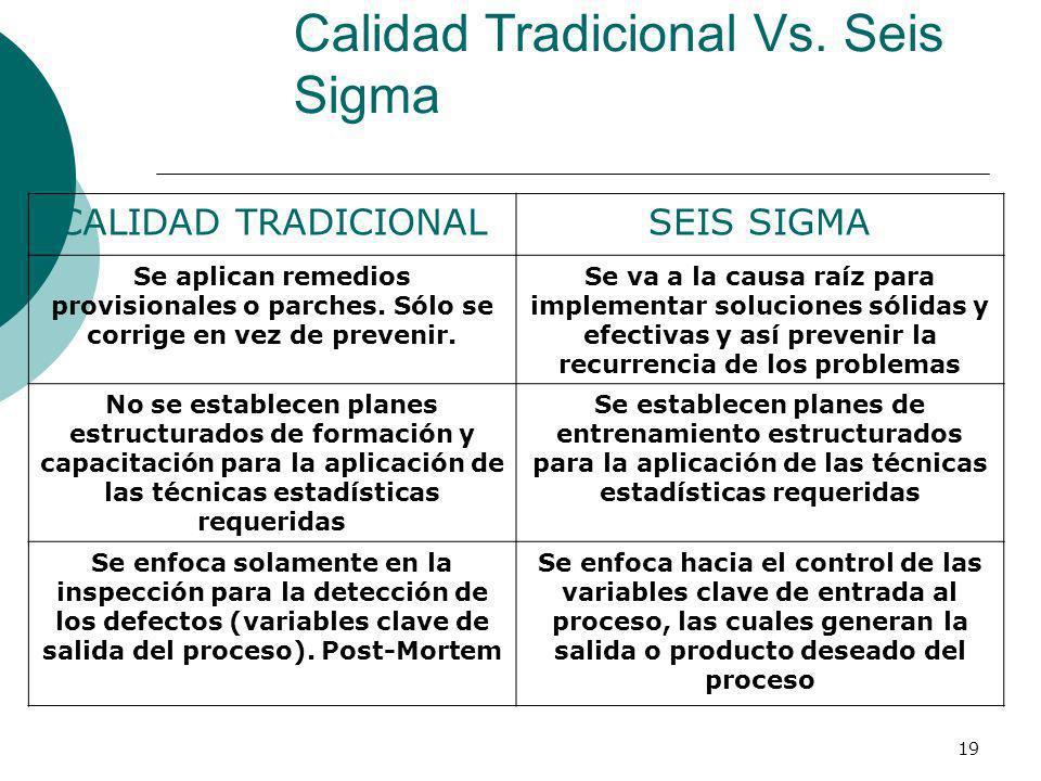Calidad Tradicional Vs. Seis Sigma