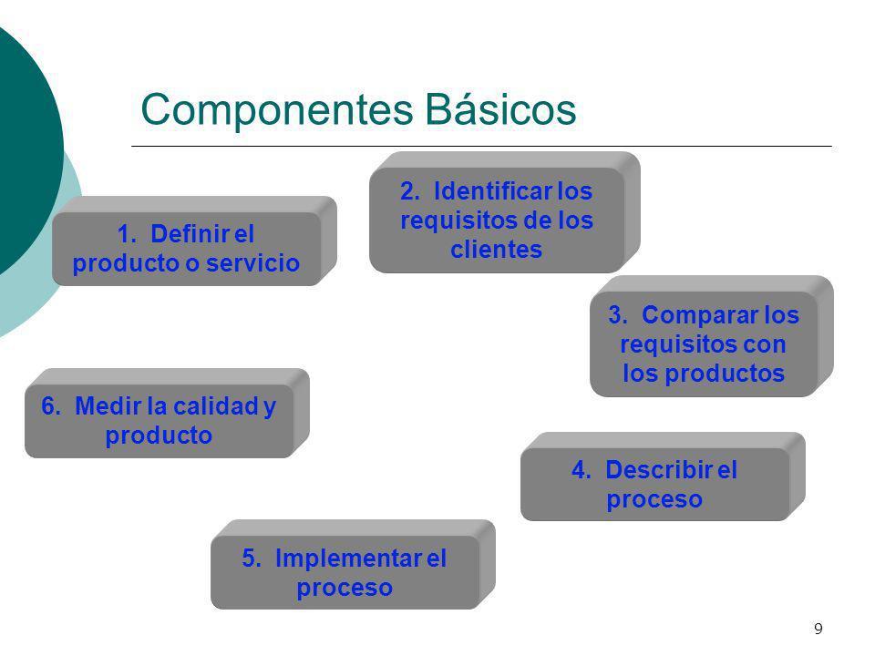 Componentes Básicos 2. Identificar los requisitos de los clientes