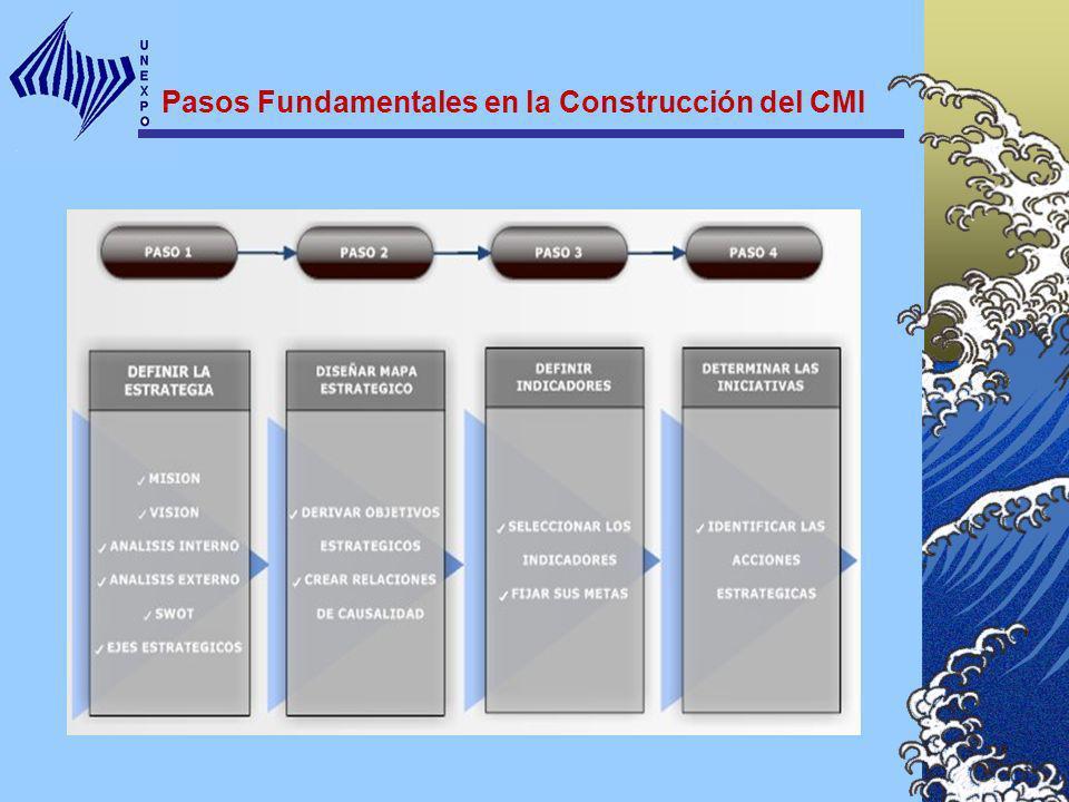 Pasos Fundamentales en la Construcción del CMI