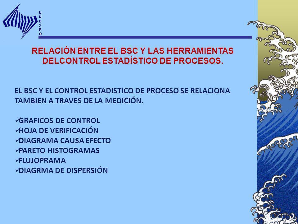 RELACIÓN ENTRE EL BSC Y LAS HERRAMIENTAS DELCONTROL ESTADÍSTICO DE PROCESOS.