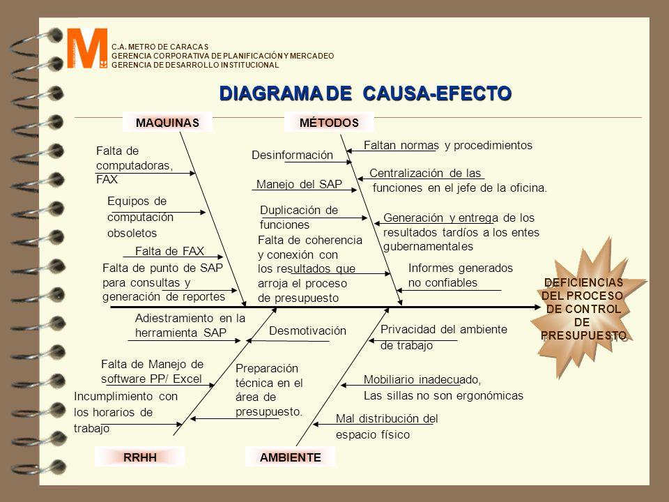 DIAGRAMA DE CAUSA-EFECTO