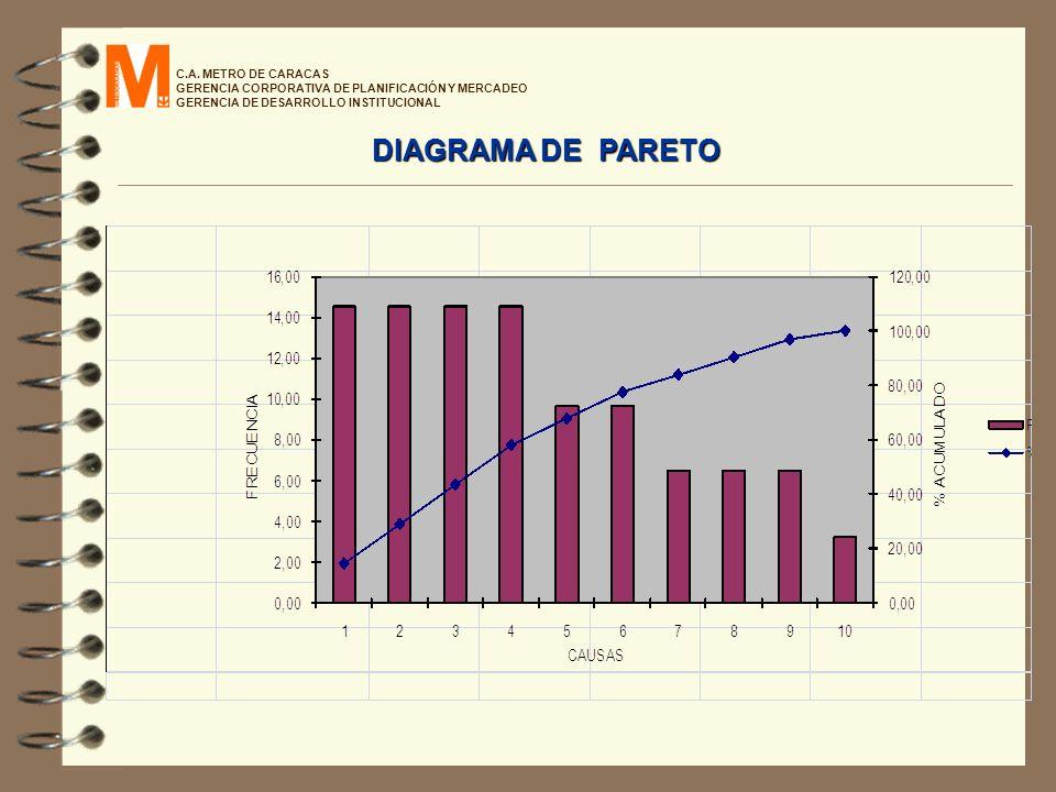 DIAGRAMA DE PARETO C.A. METRO DE CARACAS