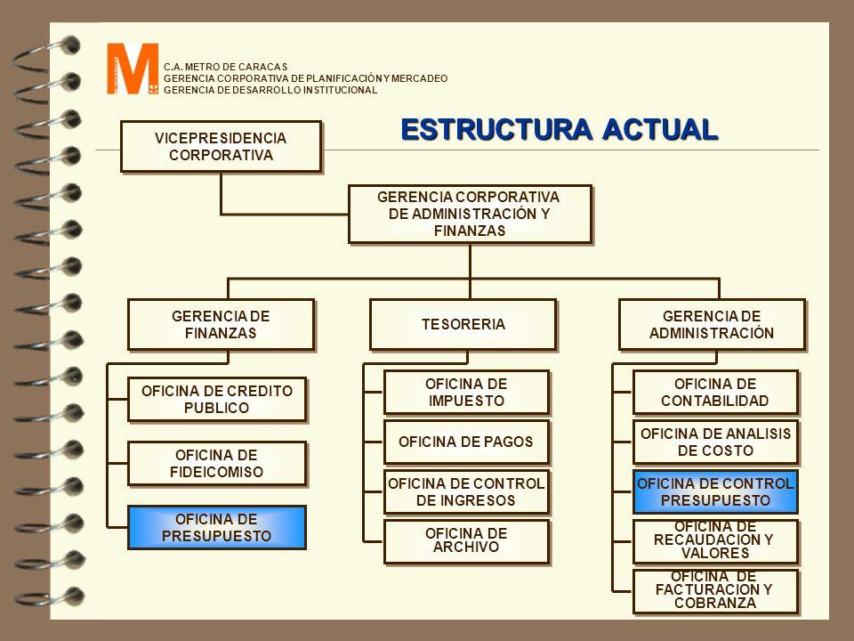 ESTRUCTURA ACTUAL VICEPRESIDENCIA CORPORATIVA GERENCIA CORPORATIVA