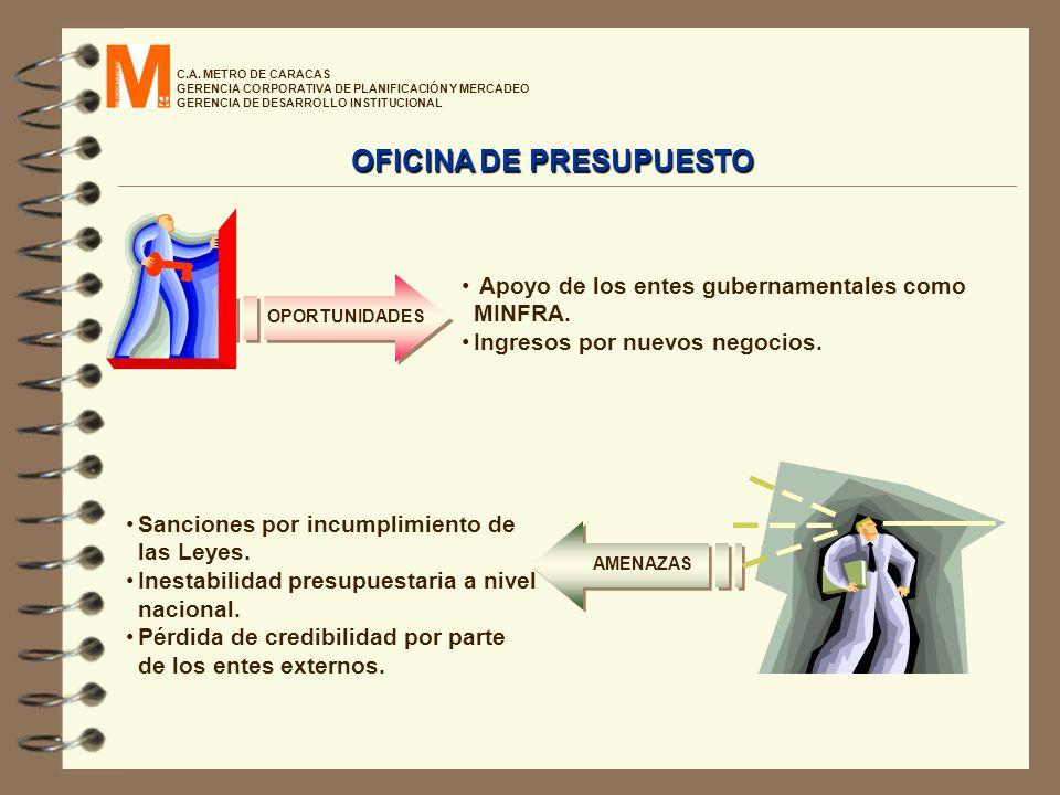 OFICINA DE PRESUPUESTO