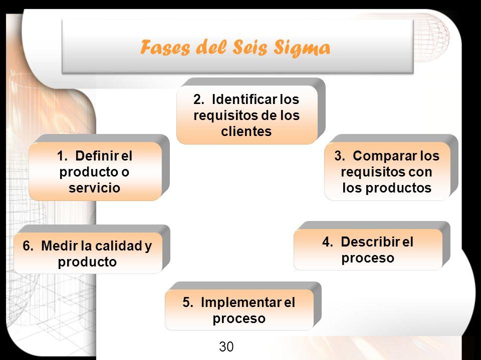 Fases del Seis Sigma 2. Identificar los requisitos de los clientes