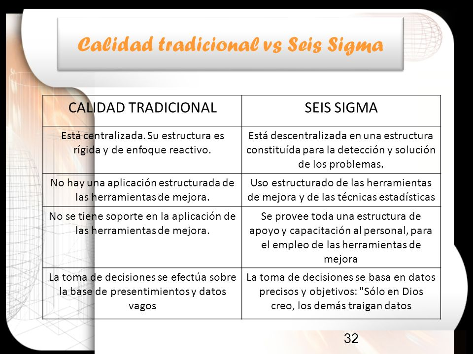 Calidad tradicional vs Seis Sigma