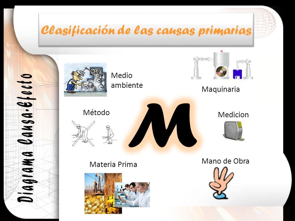 M Clasificación de las causas primarias Diagrama Causa-Efecto