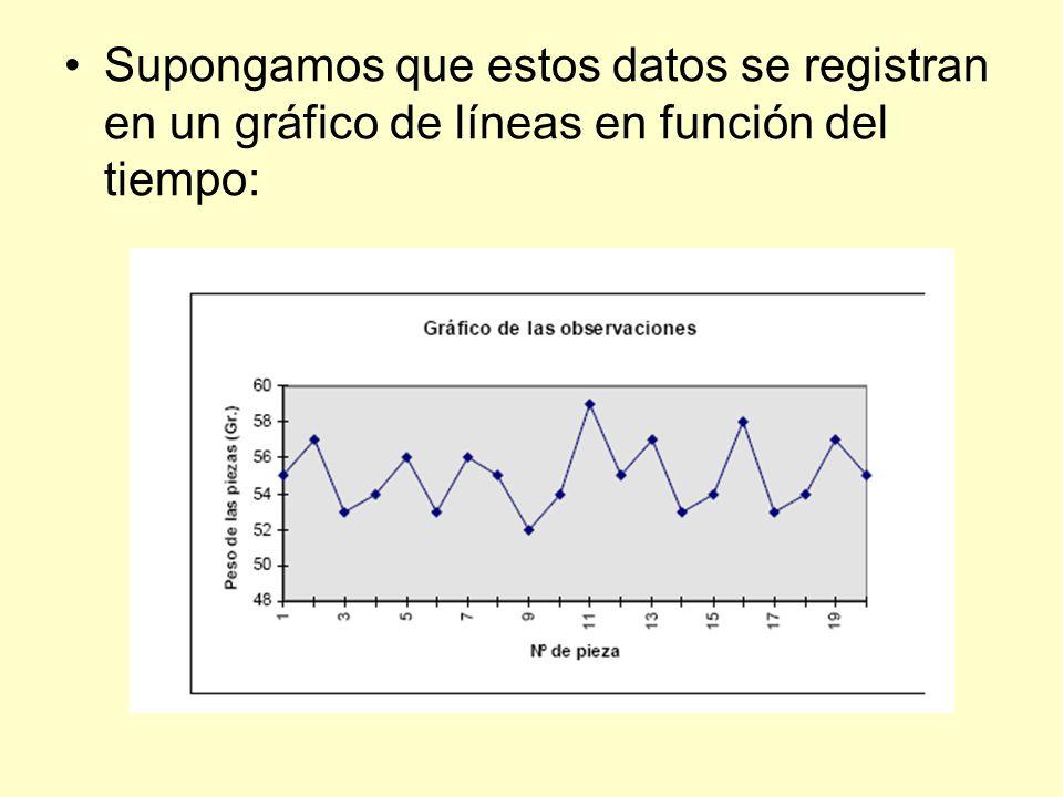 Supongamos que estos datos se registran en un gráfico de líneas en función del tiempo: