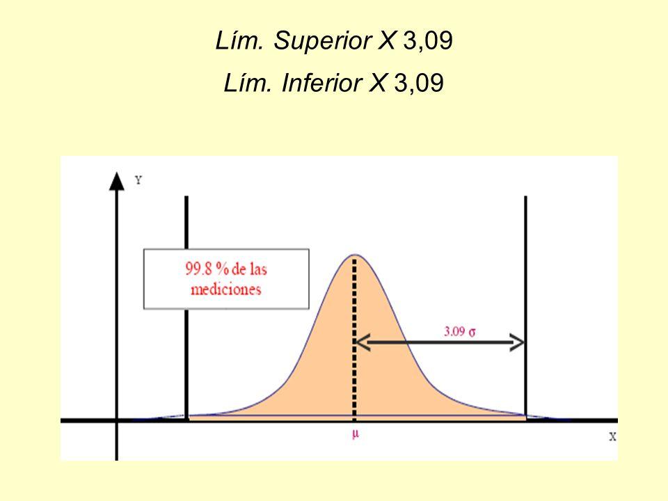 Lím. Superior X 3,09 Lím. Inferior X 3,09
