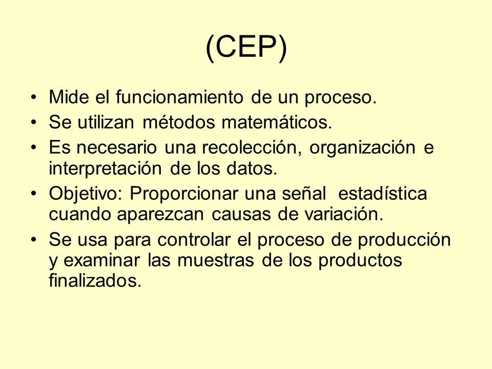 (CEP) Mide el funcionamiento de un proceso.