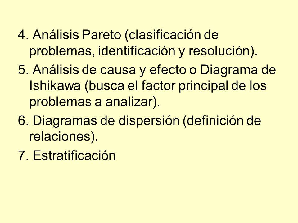 4. Análisis Pareto (clasificación de problemas, identificación y resolución).