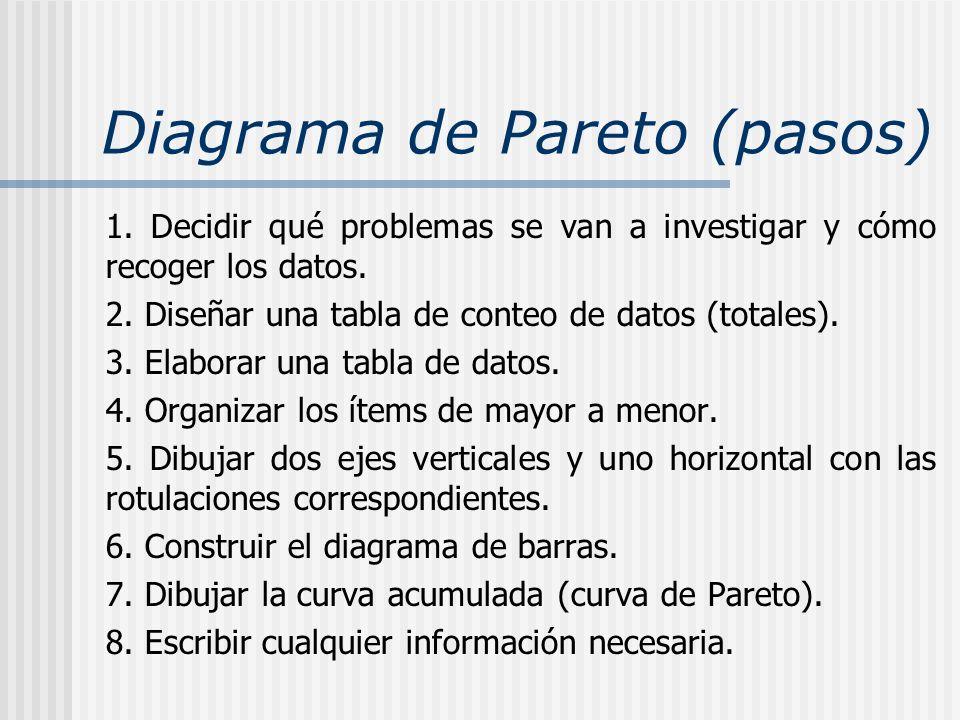 Diagrama de Pareto (pasos)