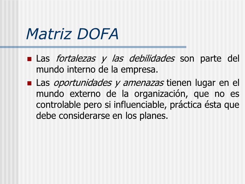 Matriz DOFALas fortalezas y las debilidades son parte del mundo interno de la empresa.