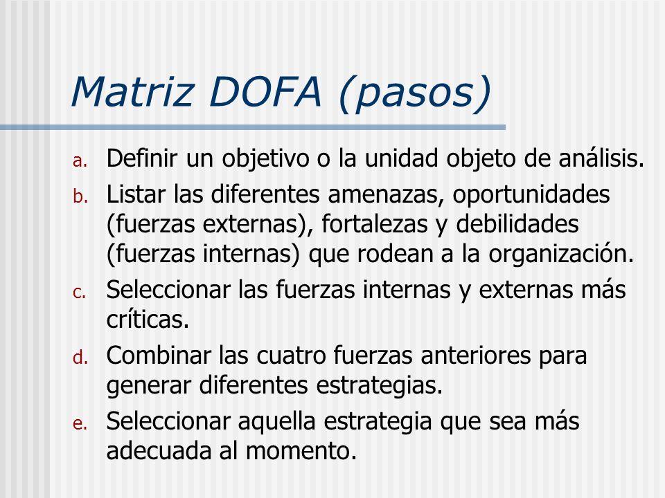 Matriz DOFA (pasos) Definir un objetivo o la unidad objeto de análisis.