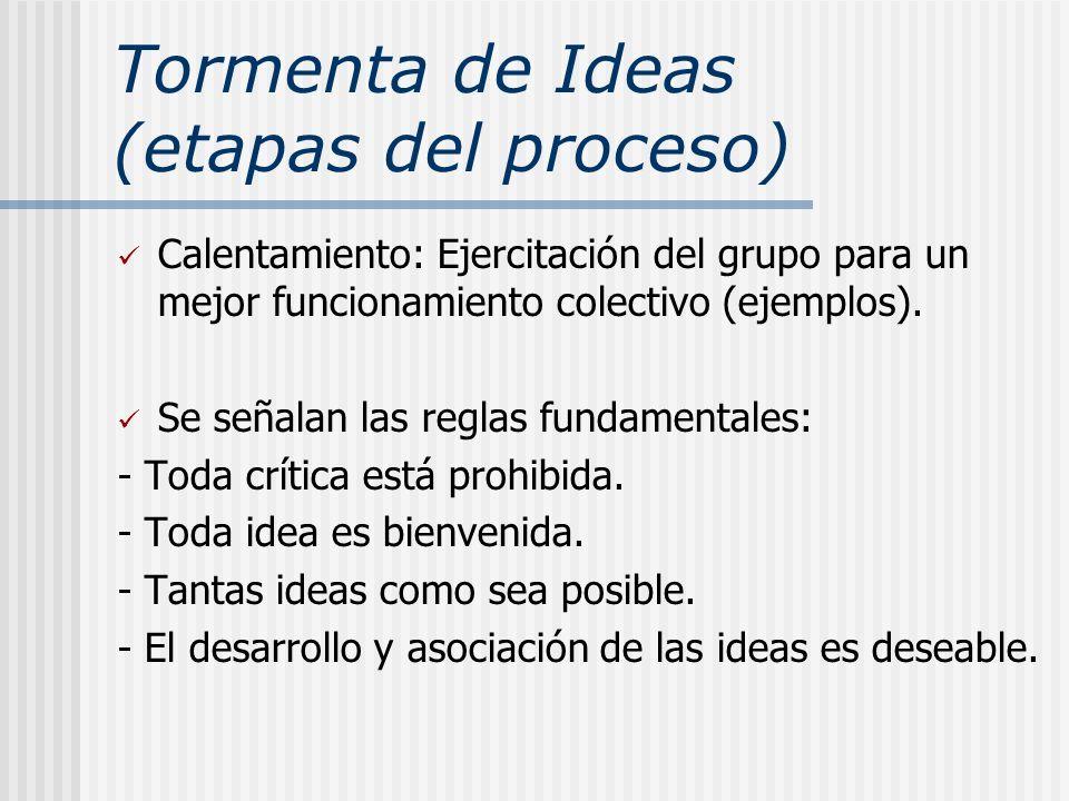 Tormenta de Ideas (etapas del proceso)