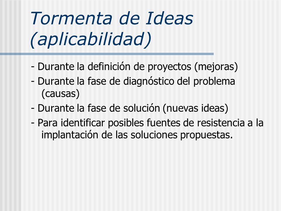 Tormenta de Ideas (aplicabilidad)