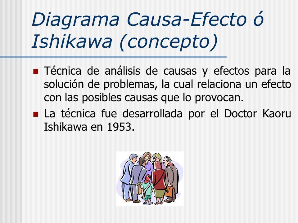 Diagrama Causa-Efecto ó Ishikawa (concepto)
