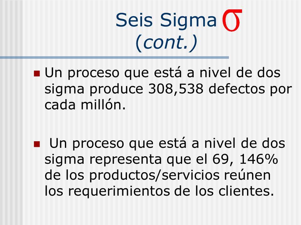 Seis Sigma (cont.) Un proceso que está a nivel de dos sigma produce 308,538 defectos por cada millón.