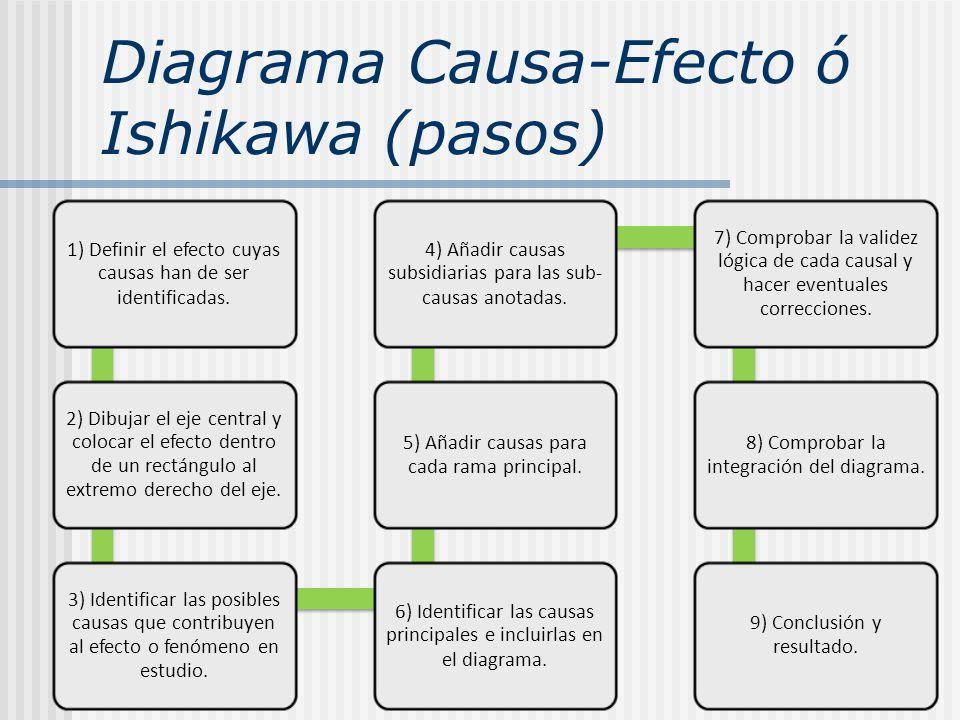 Diagrama Causa-Efecto ó Ishikawa (pasos)
