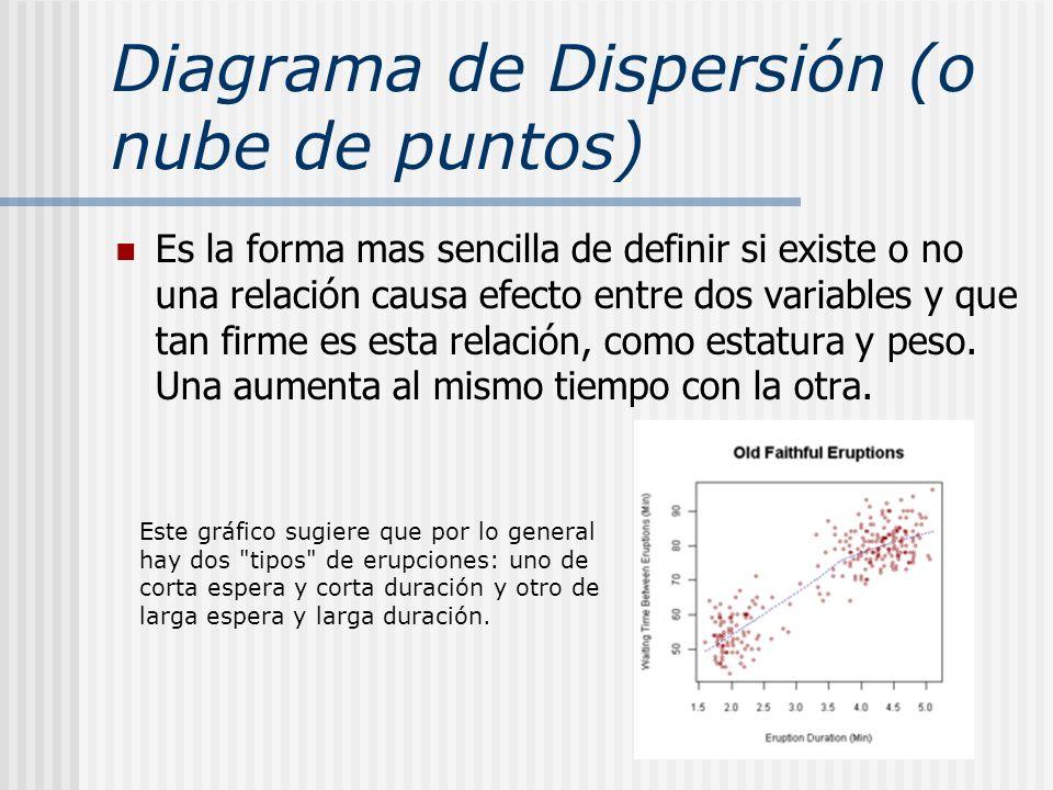 Diagrama de Dispersión (o nube de puntos)