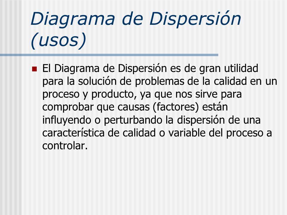 Diagrama de Dispersión (usos)