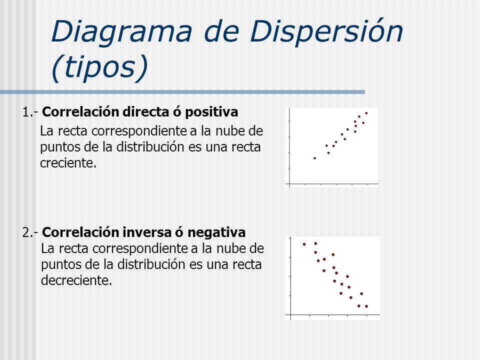 Diagrama de Dispersión (tipos)