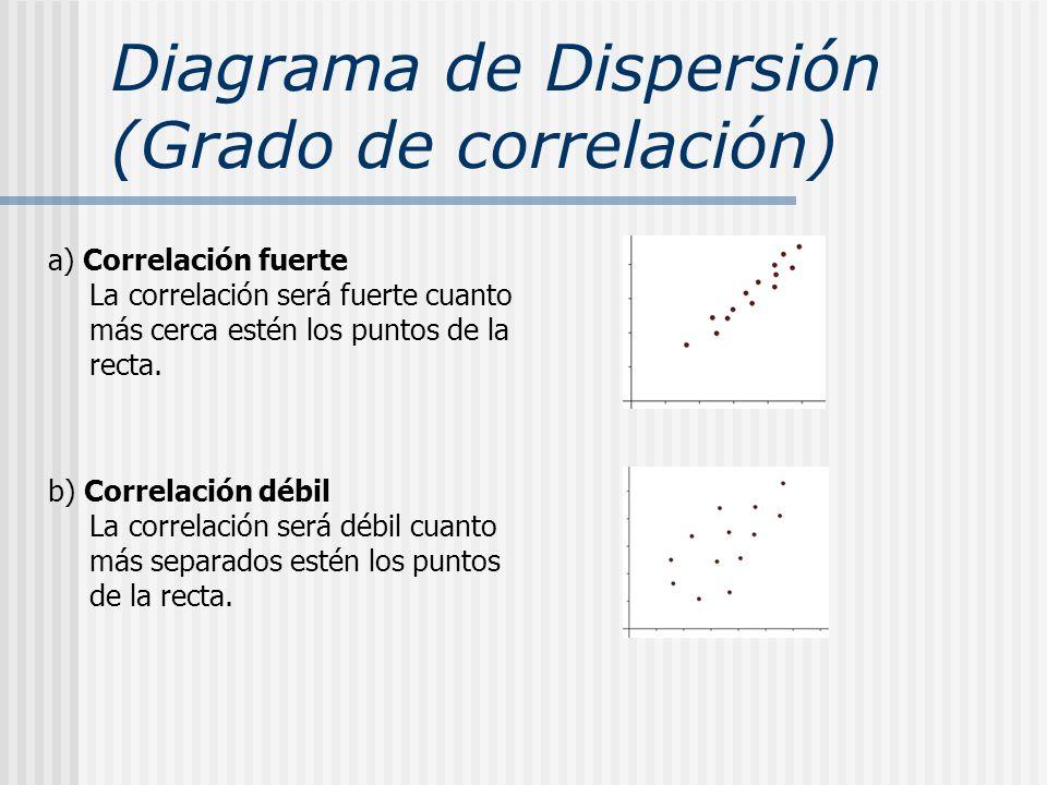 Diagrama de Dispersión (Grado de correlación)