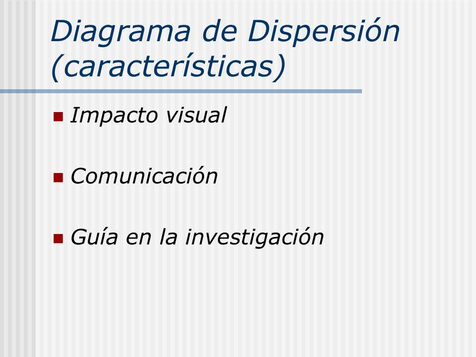 Diagrama de Dispersión (características)