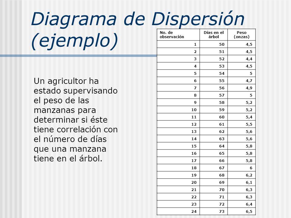 Diagrama de Dispersión (ejemplo)