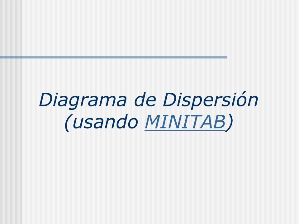 Diagrama de Dispersión (usando MINITAB)