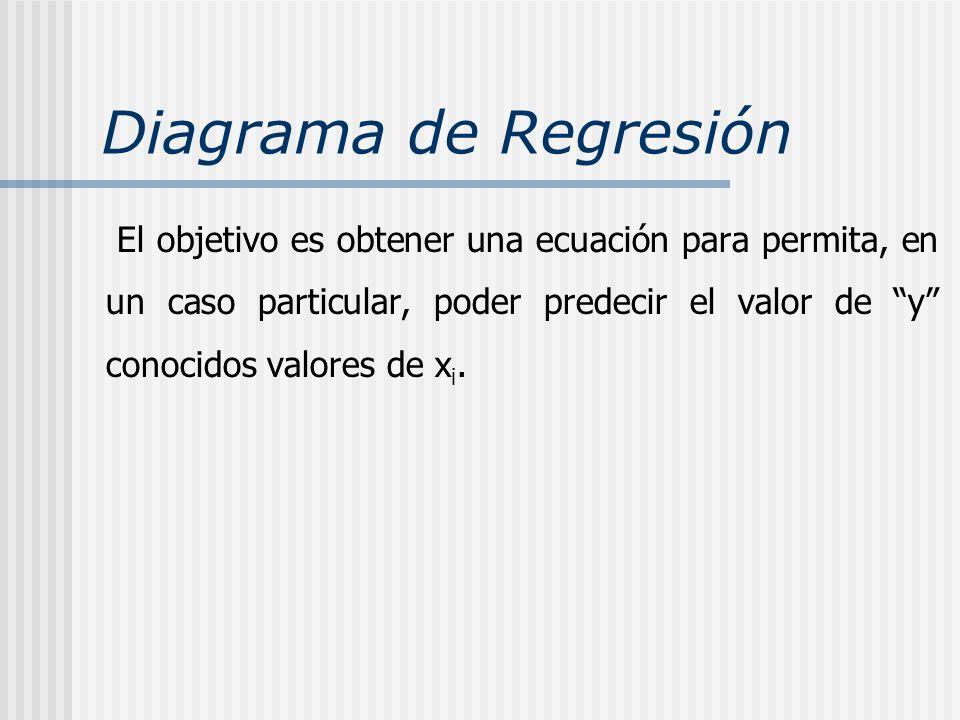 Diagrama de Regresión