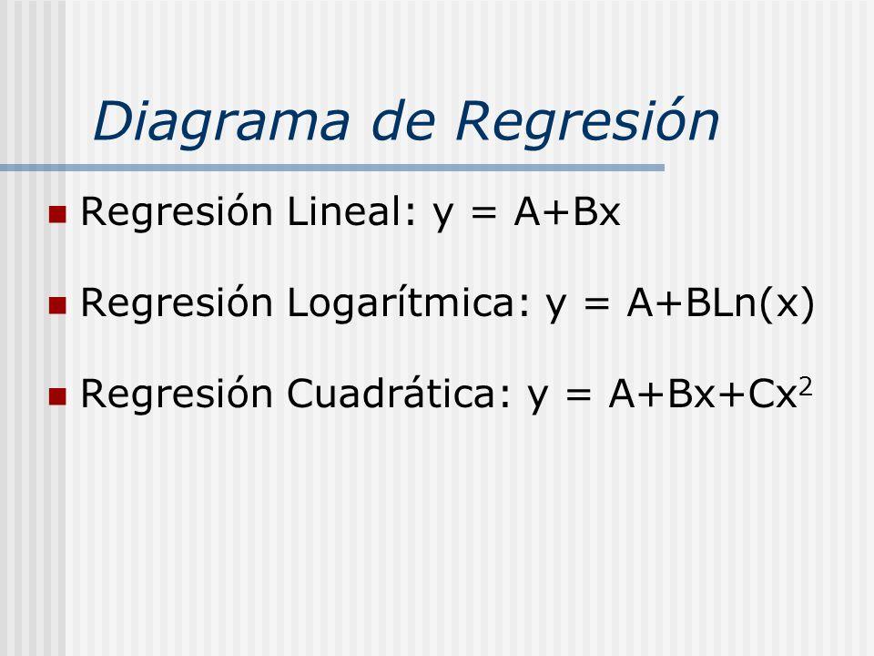 Diagrama de Regresión Regresión Lineal: y = A+Bx