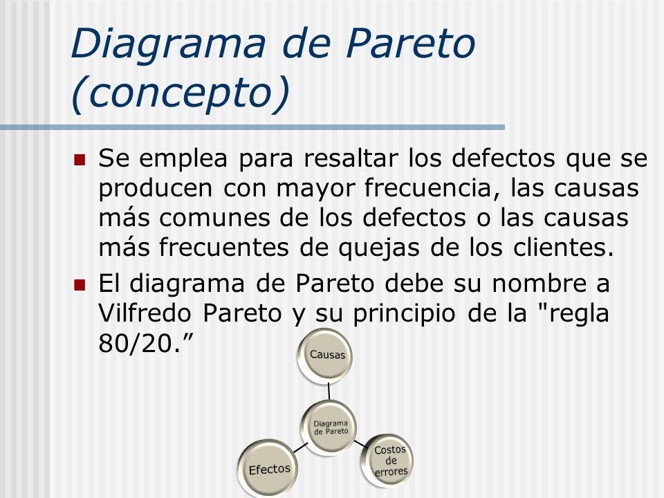 Diagrama de Pareto (concepto)
