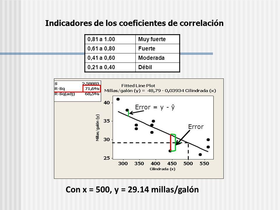 Indicadores de los coeficientes de correlación
