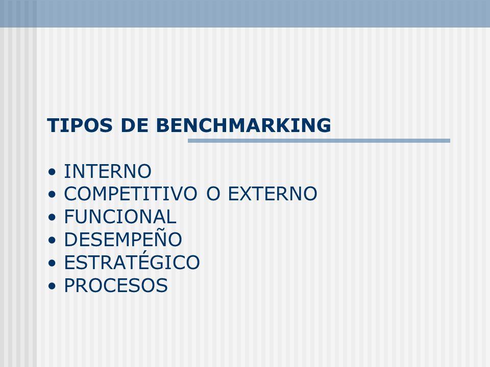 TIPOS DE BENCHMARKING • INTERNO • COMPETITIVO O EXTERNO • FUNCIONAL • DESEMPEÑO • ESTRATÉGICO • PROCESOS