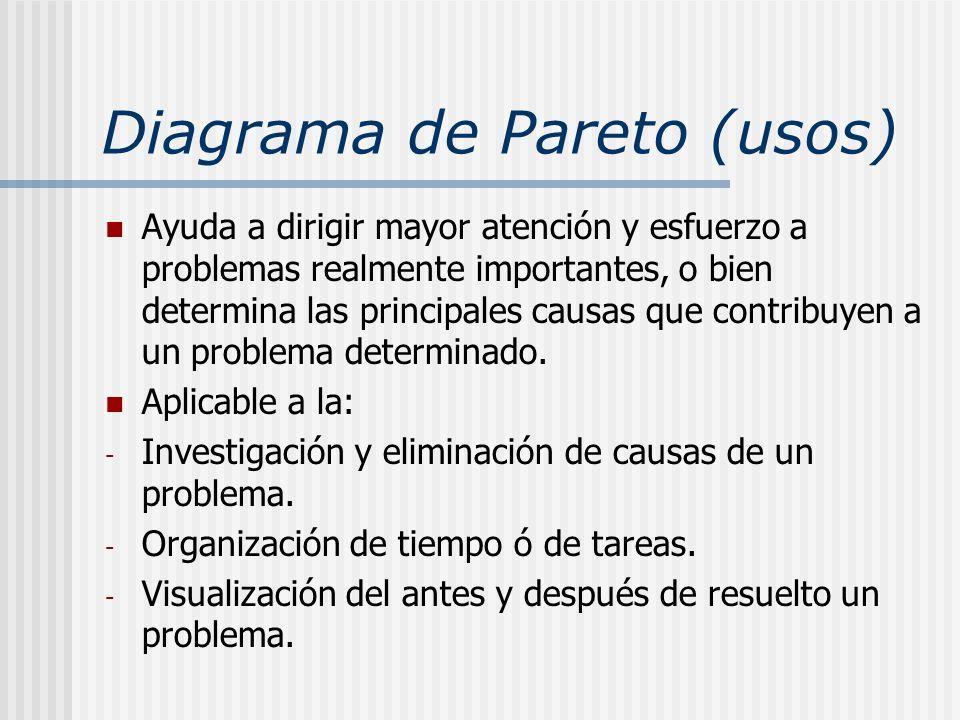 Diagrama de Pareto (usos)