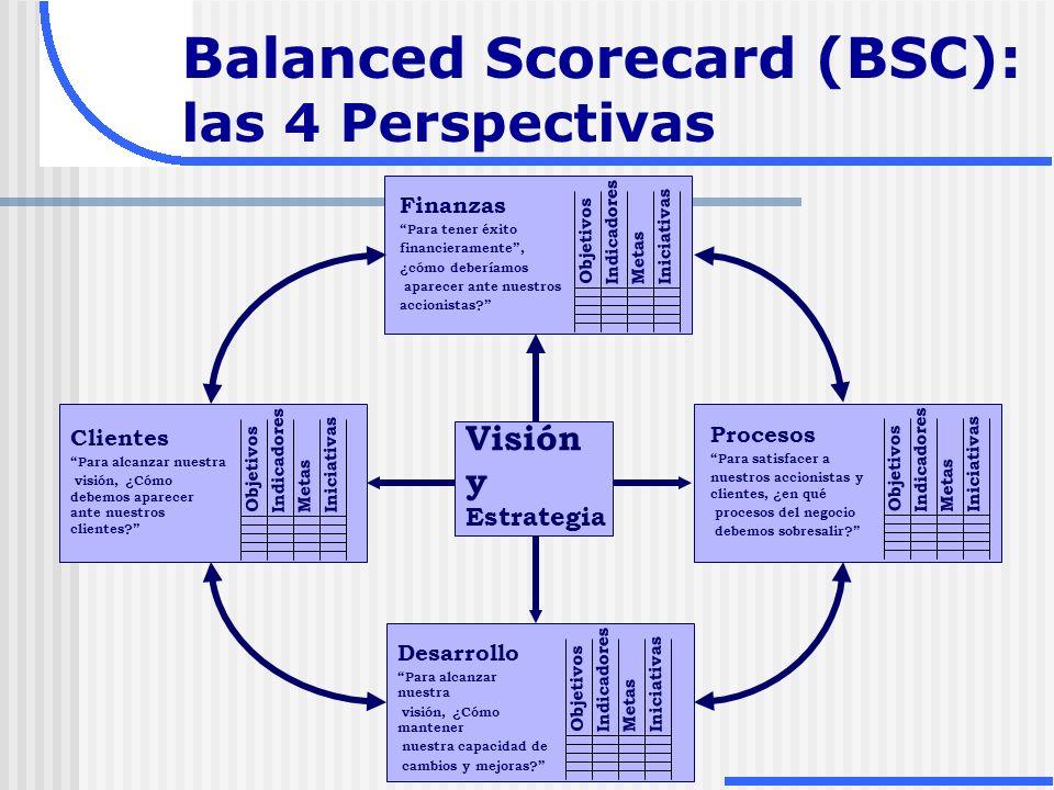 Balanced Scorecard (BSC): las 4 Perspectivas